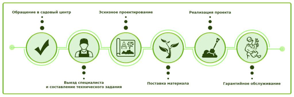 Этапы работ в ландшафтном дизайне